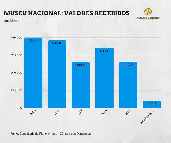 IG ORÇAMENTO NACIONAL 2014 2018.png